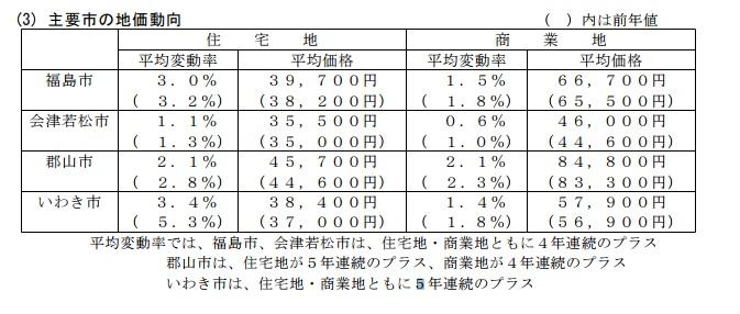 主要市の地価動向(平成29年7月1日時点)