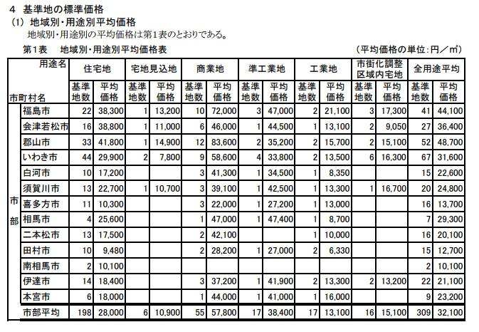 地域別・用途別平均価格表(平成23年7月1日時点)