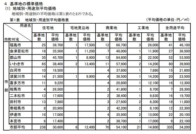 地域別・用途別平均価格表(平成29年7月1日時点)