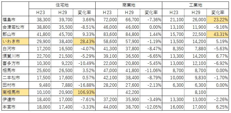 福島県 土地価格比較