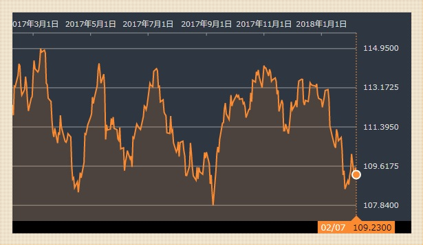 ドル・円 20180207