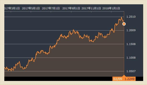 ユーロ・ドル20180209