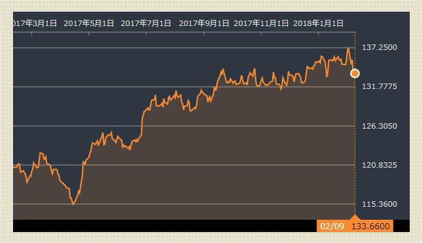 ユーロ・円20180209