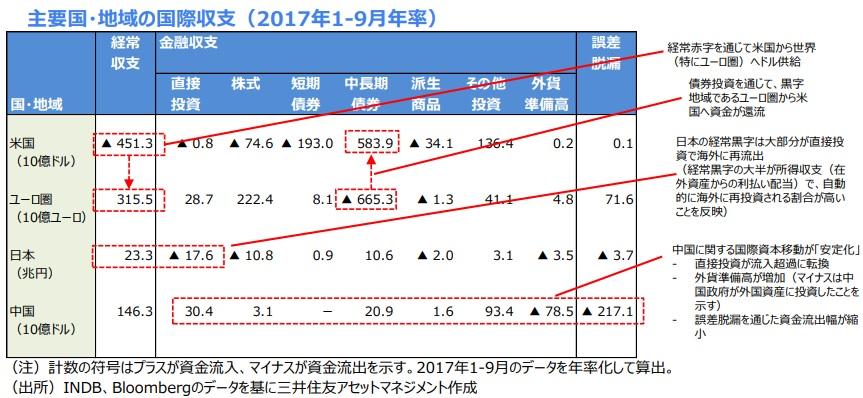 主要国・地域の国際収支(2017年1-9月年率)