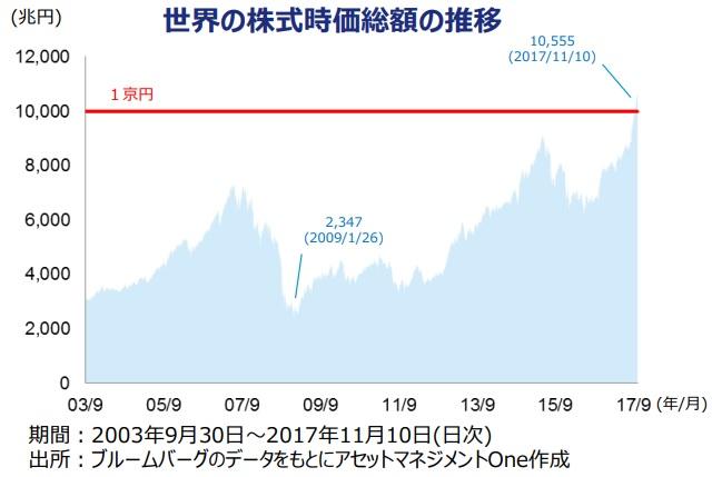世界株式時価総額