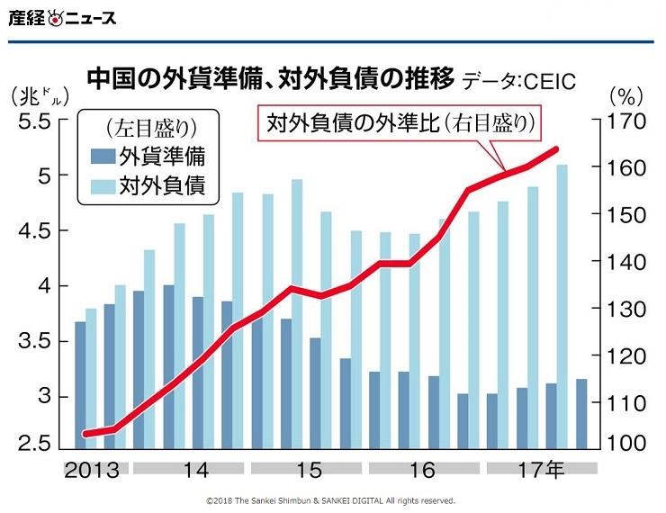 中国 外貨準備 201801