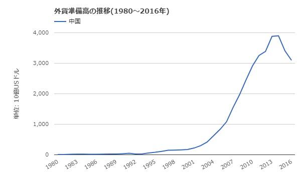 中国 外貨準備 201801 2