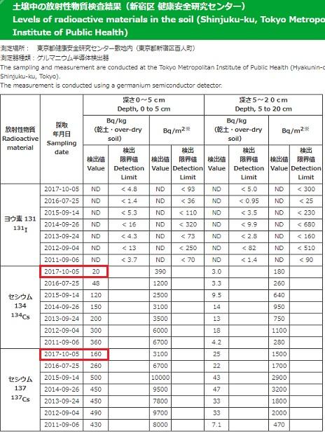 東京都土壌20171005