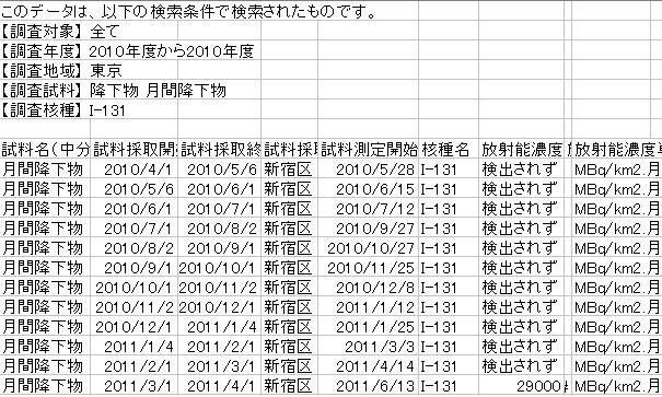 東京都月間降下物3月