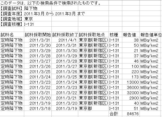 東京都毎日降下物3月