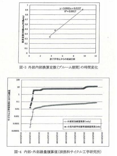空間線量から等価線量4