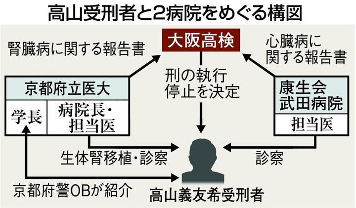 ②吉川敏一(医者)と高山義友希(ヤクザ)と警察OBと日本将棋連盟とオカルト籠池森友!