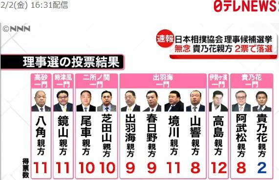 ①【101匹ウンコ豚総選挙】貴乃花ウンコ豚2票!朝青龍「笑いますね」!