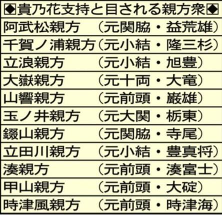 ⑨【101匹ウンコ豚総選挙】貴乃花ウンコ豚2票!朝青龍「笑いますね」!