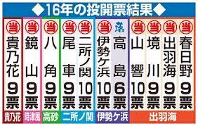 ⑩【101匹ウンコ豚総選挙】貴乃花ウンコ豚2票!朝青龍「笑いますね」!