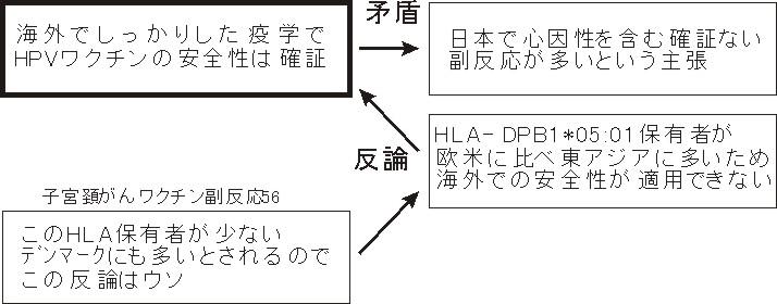 HLA議論1