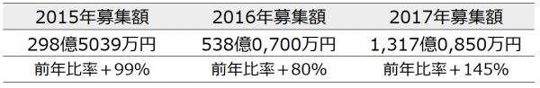 03_ソーシャルレンディング2015_2017募集額