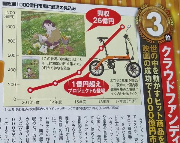 02_日経トレンディ_クラウドファンディング