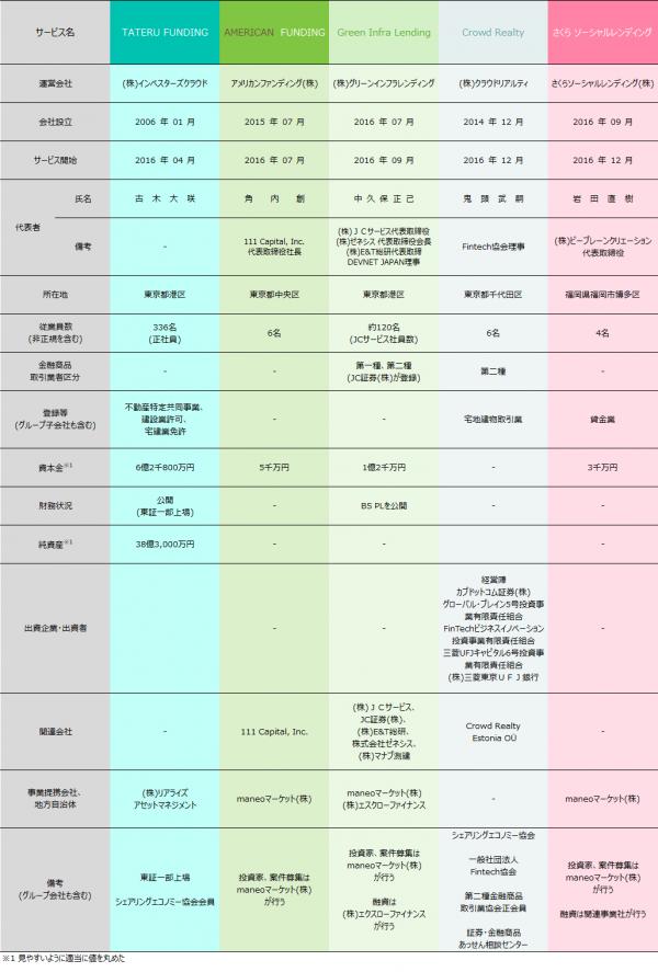 04_ソーシャルレンディング各社比較