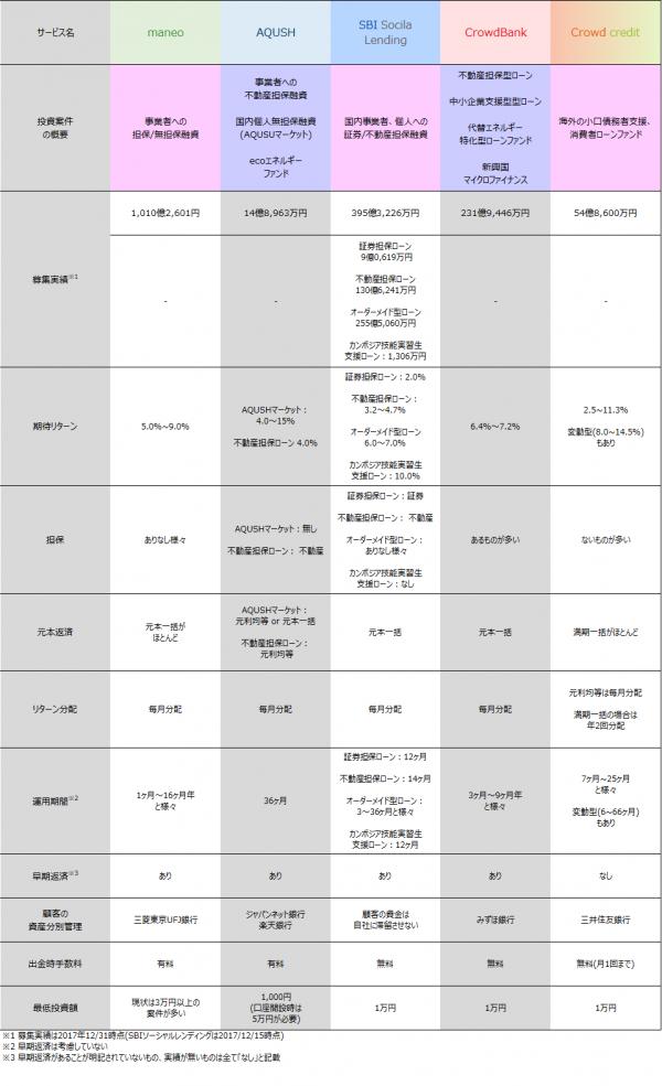 21_ソーシャルレンディング各社案件比較
