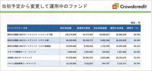 18_クラウドクレジット運用予定変更がおこなわれているファンド一覧