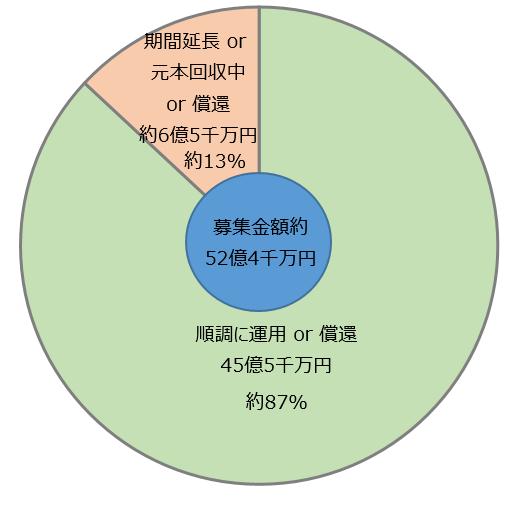 60_クラウドクレジット運用状況まとめ(募集金額ベース)