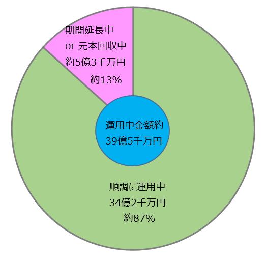 64_クラウドクレジット運用状況まとめ運用中金額ベース)