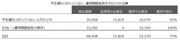 60_クラウドクレジット_予定通りには行っていない、運用期間延長中プロジェクト合算