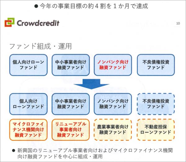 クラウドクレジット_運用報告会_新規3分野ファンド組成
