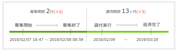 maneo_最短貸出日数は2日.