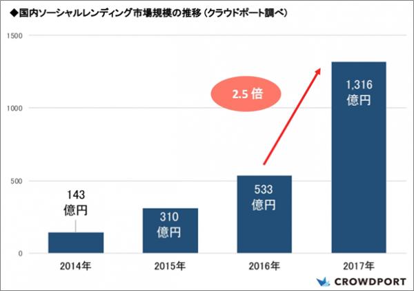 ソーシャルレンディング市場1300億円超え!