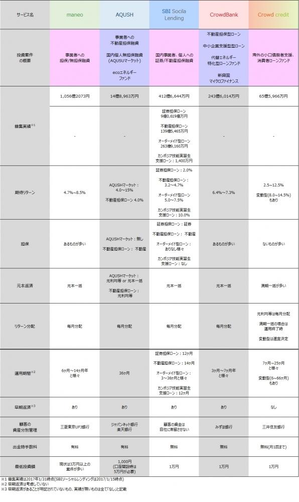11_ソーシャルレンディング各社案件比較