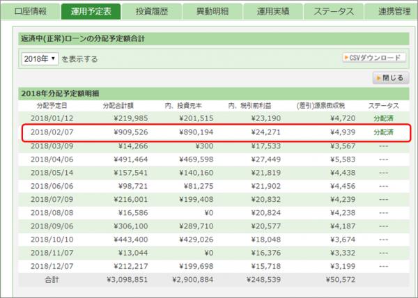 00_maneoに4案件に91万円を分散投資