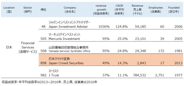 10_クラウドバンク_アジア太平洋地域 急成長企業ランキング「FT 1000 High-Growth Companies Asia-Pacific」にランクイン