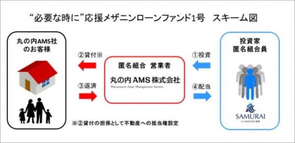 00_SAMURAI_必要な時に応援メザニンローンファンド