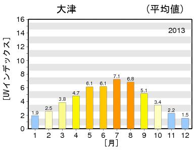 紫外線 滋賀 2013