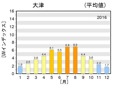 紫外線 滋賀 2016