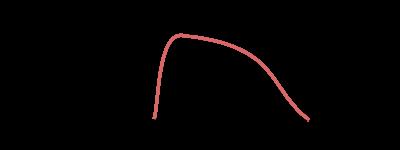 確率分布図2