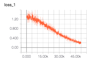 TensorBoadによる損失関数の値変化