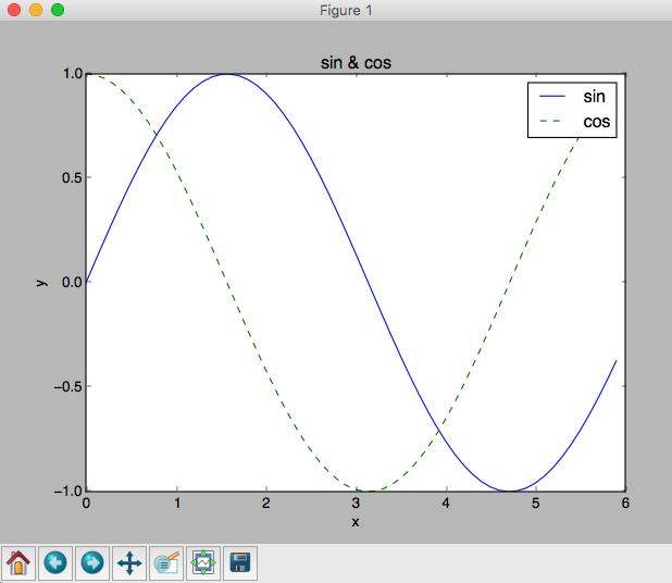 matplotlibによるグラフ