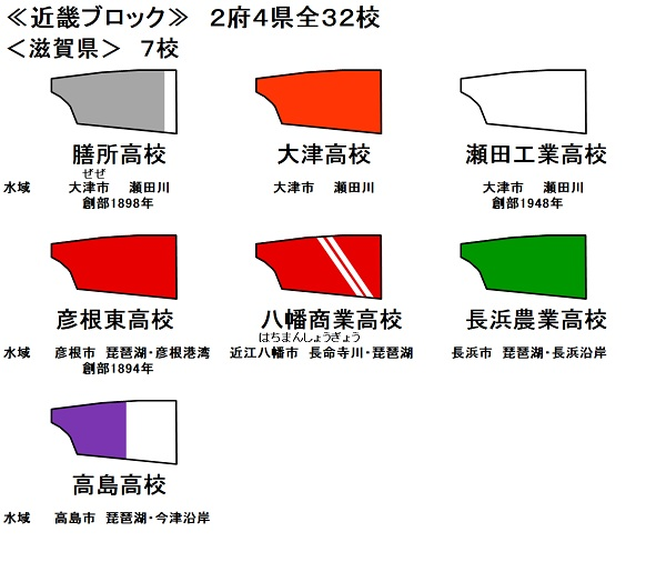 高校ブレード 滋賀県