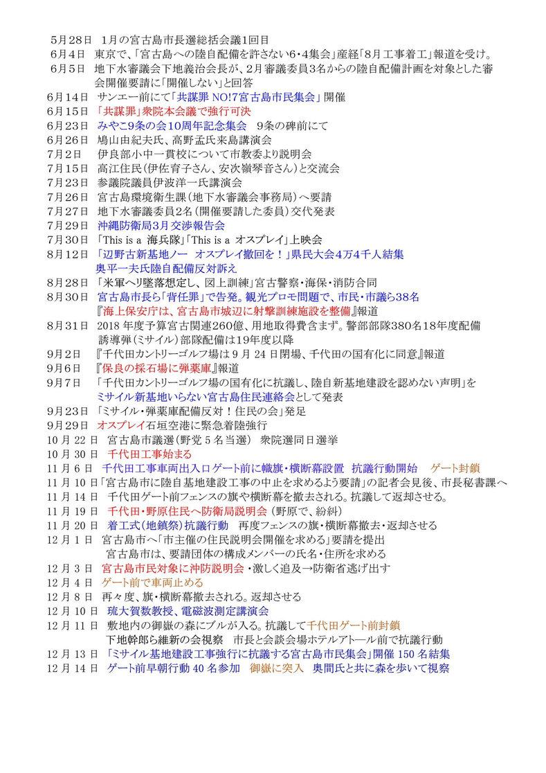 年表:宮古島における反軍反基地の闘い008[1]