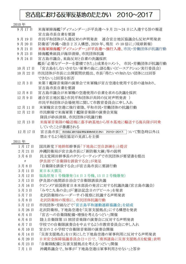 年表:宮古島における反軍反基地の闘い001[1]