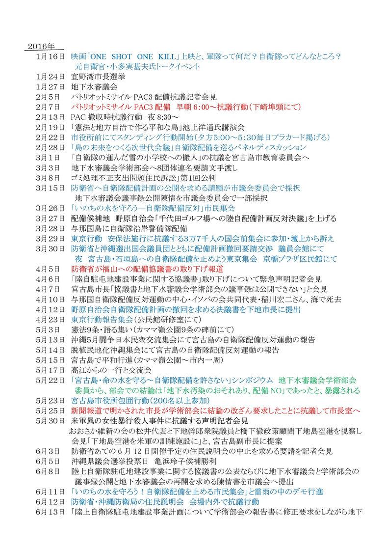 年表:宮古島における反軍反基地の闘い006[1]