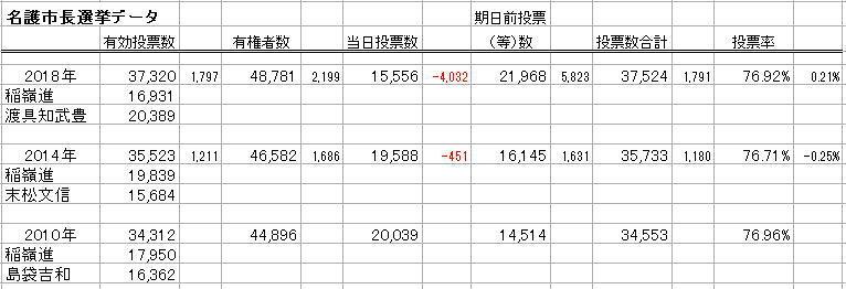 名護市長選挙データ