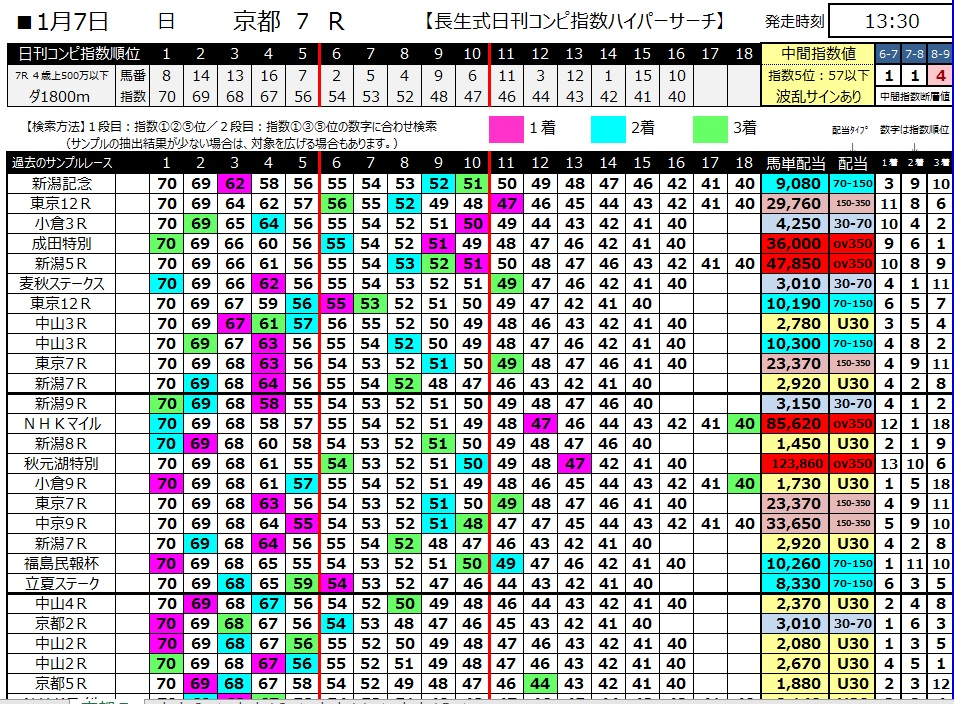 【コンピ指数】300107京都7R(長生式馬券術)