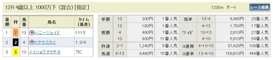 【払戻金】300108京都12R(長生式馬券スタイル)