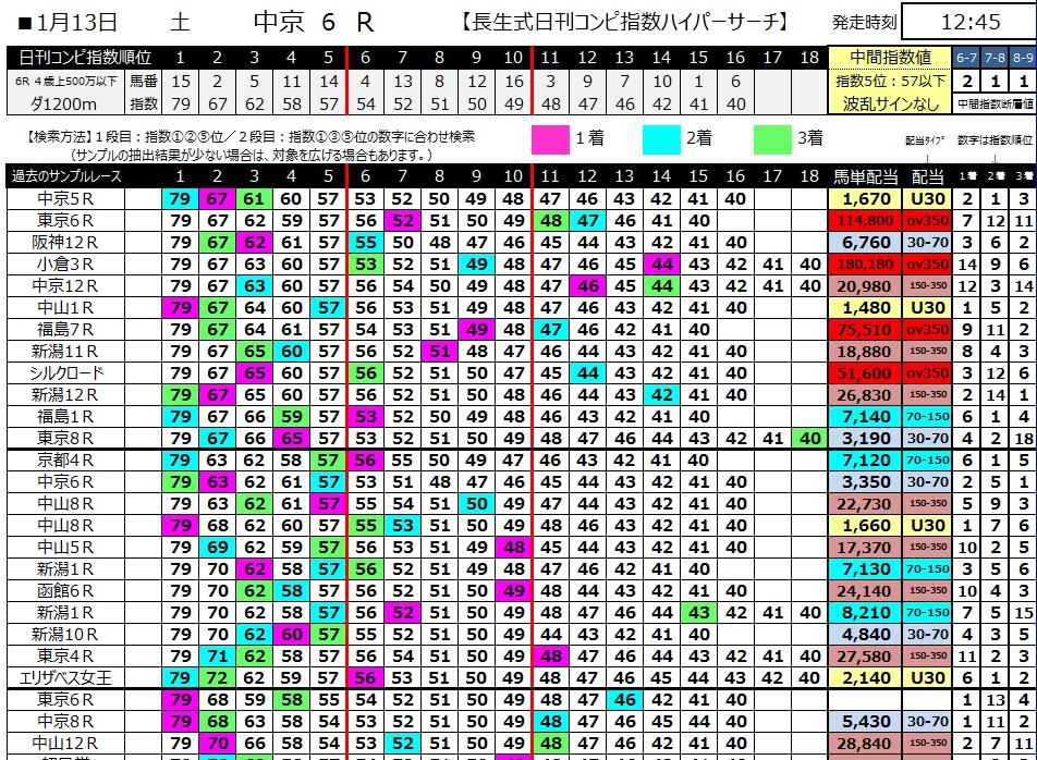 【コンピ指数】300113中京6R(長生式馬券スタイル)
