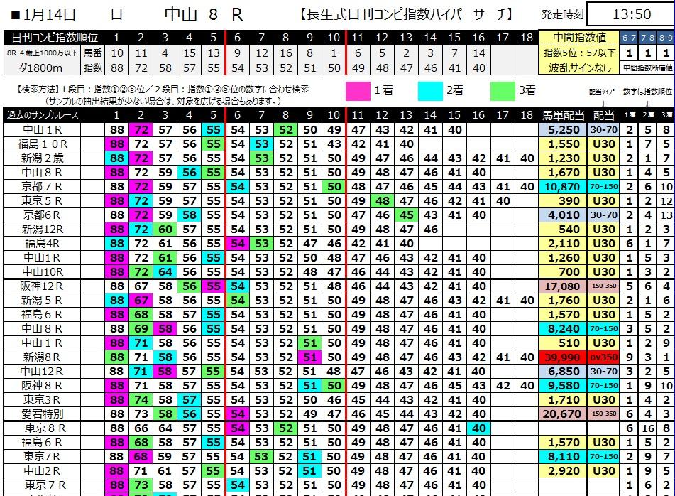 【コンピ指数】300114中山8R(長生式馬券スタイル)