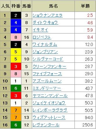 【確定オッズ】300113中山12R(長生式馬券スタイル)